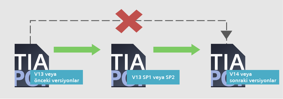 How to Open Projects in TIA Portal V13 and Previous Versions ?